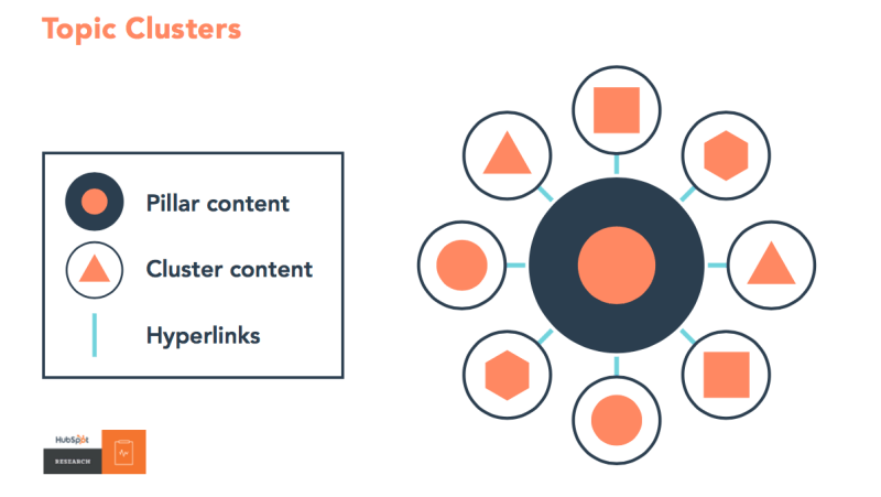Topic Clusters and Pillar Content