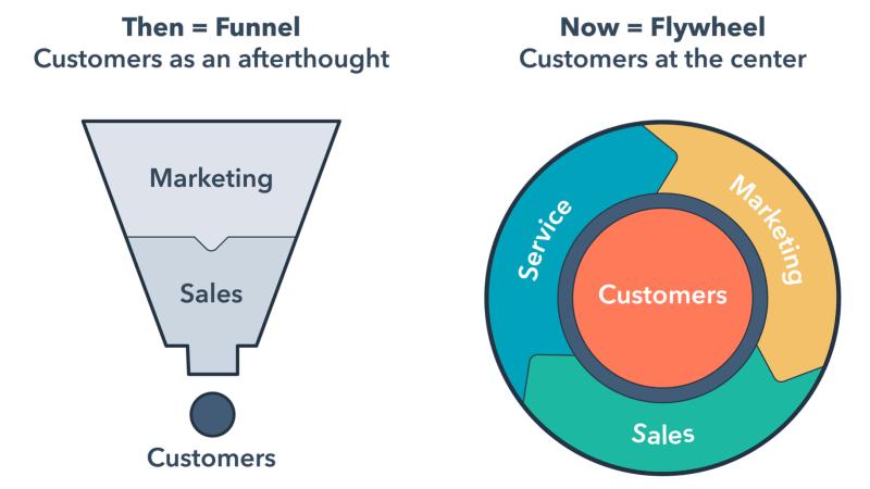 Vom Marketing- und Sales-Funnel zum Flywheel